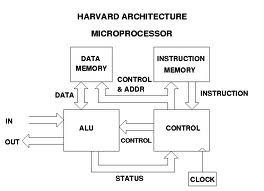 Komputer dan organisasi arsitektur pdf